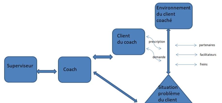 Le systéme coach coaché
